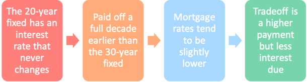 20-year fixed mortgage