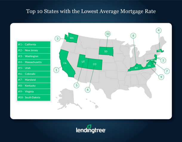 States Lowest Average Mortgage Rates